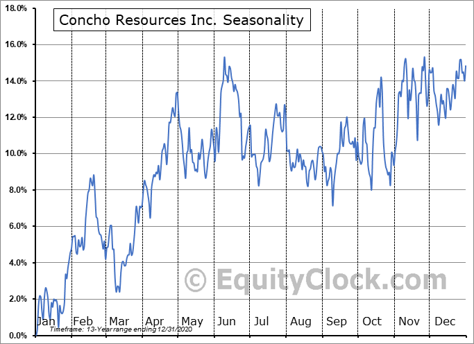 Concho Resources Inc. Seasonal Chart