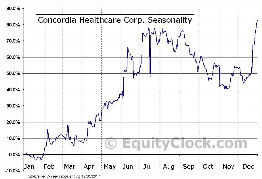 Concordia International Corp. (CXRX) Seasonal Chart
