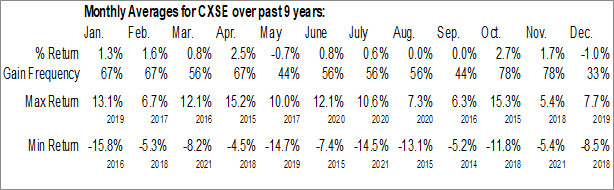 Monthly Seasonal WisdomTree China ex-State-Owned Enterprises Fund (NASD:CXSE)