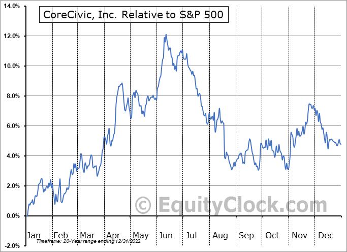 CXW Relative to the S&P 500