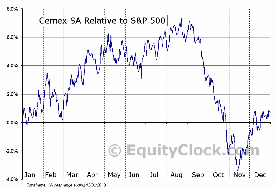 CX Relative to the S&P 500
