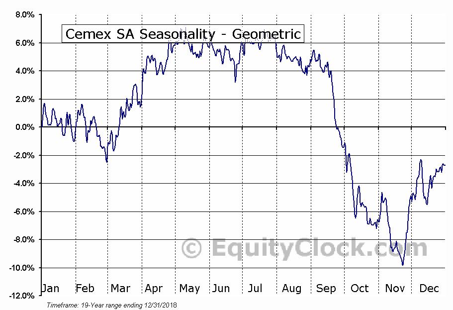 Cemex SA (NYSE:CX) Seasonality