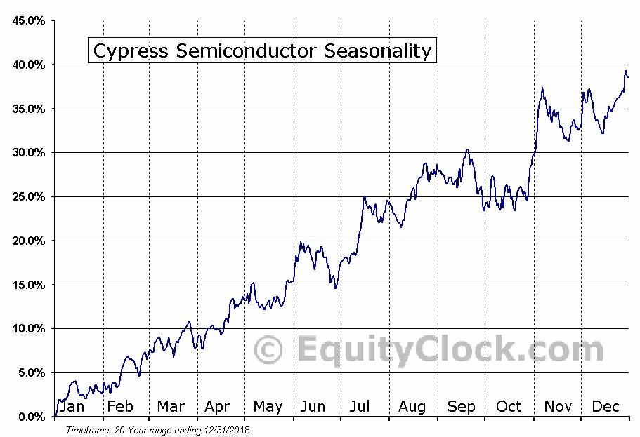 Cypress Semiconductor Corporation Seasonal Chart