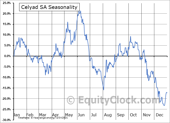 Celyad SA Seasonal Chart