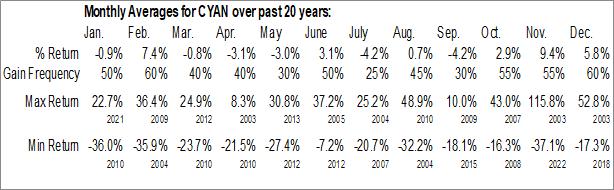 Monthly Seasonal Cyanotech Corp. (NASD:CYAN)