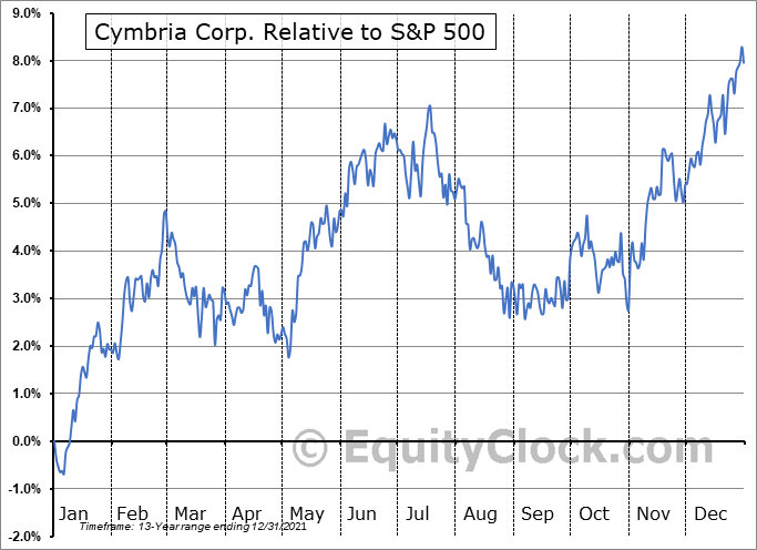 CYB.TO Relative to the S&P 500