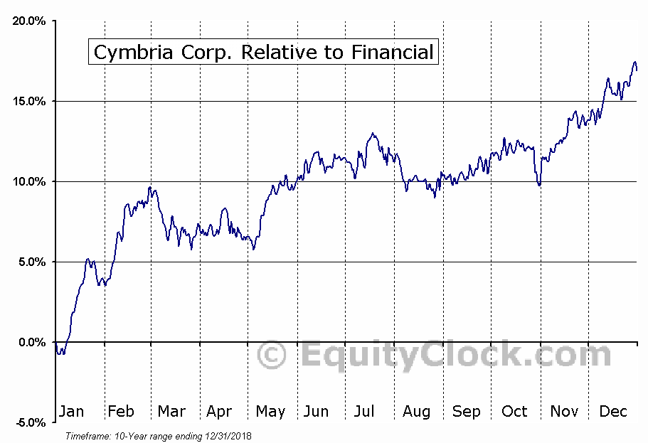 CYB.TO Relative to the Sector