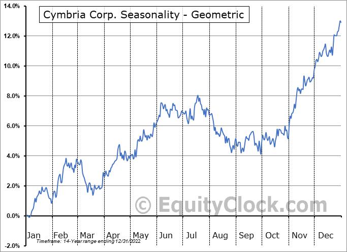 Cymbria Corp. (TSE:CYB.TO) Seasonality