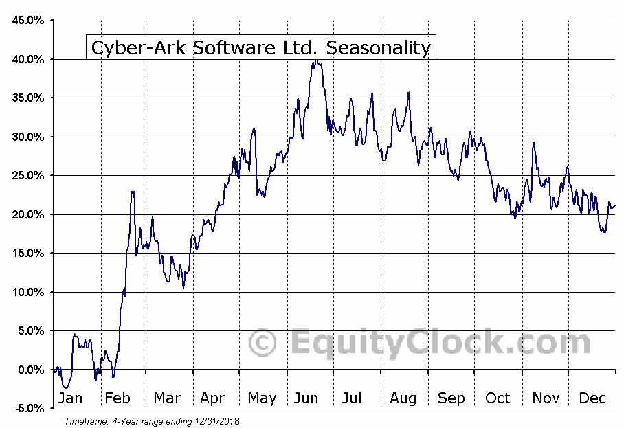 CyberArk Software Ltd. Seasonal Chart