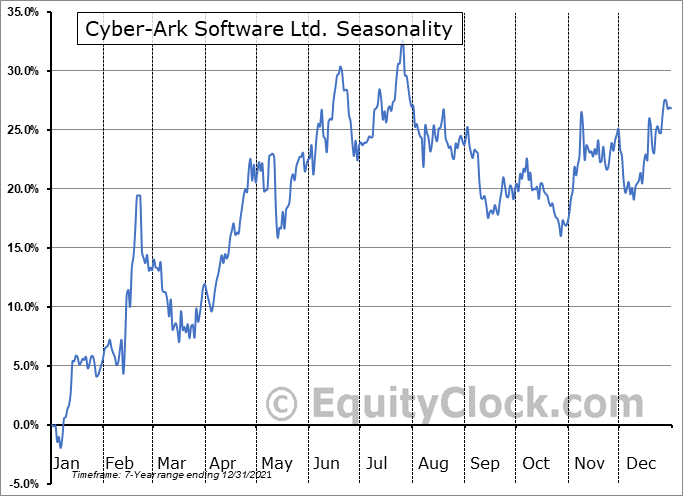 CyberArk Software Ltd. Seasonal Chart