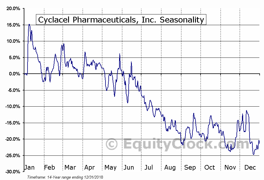 Cyclacel Pharmaceuticals, Inc. (CYCC) Seasonal Chart