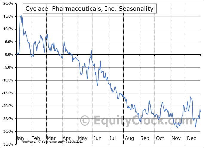 Cyclacel Pharmaceuticals, Inc. (NASD:CYCC) Seasonality