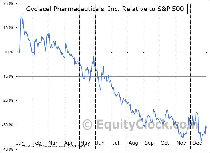 CYCC Relative to the S&P 500
