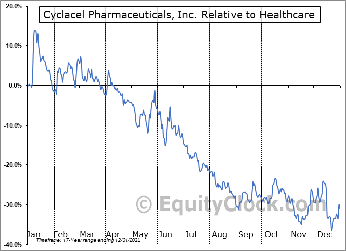 CYCC Relative to the Sector
