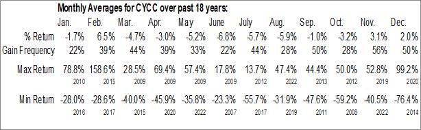 Monthly Seasonal Cyclacel Pharmaceuticals, Inc. (NASD:CYCC)