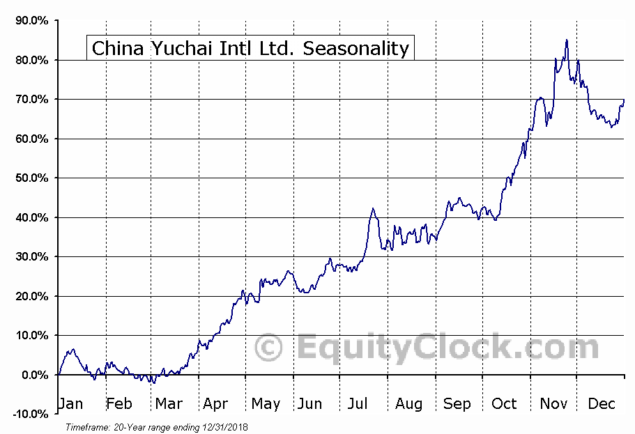 China Yuchai International Limited (CYD) Seasonal Chart
