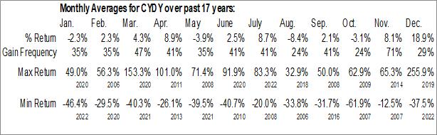 Monthly Seasonal Cytodyn, Inc. (OTCMKT:CYDY)