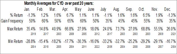 Monthly Seasonal China Yuchai Intl Ltd. (NYSE:CYD)
