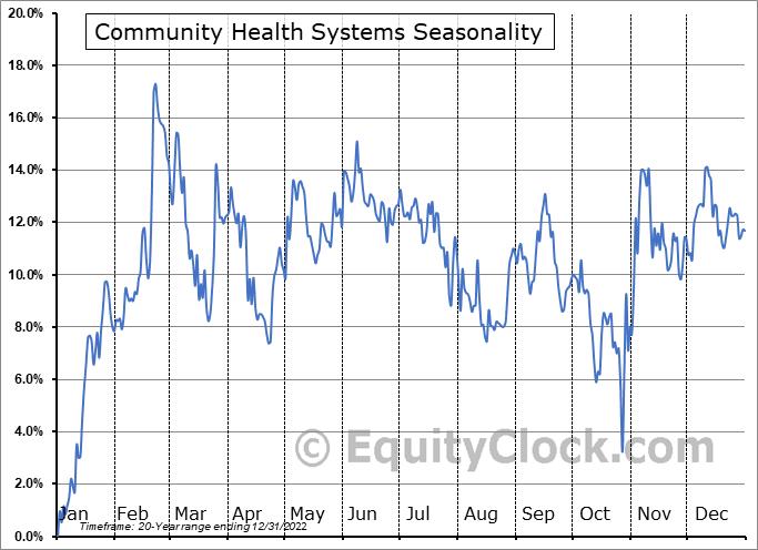 Community Health Systems (NYSE:CYH) Seasonality