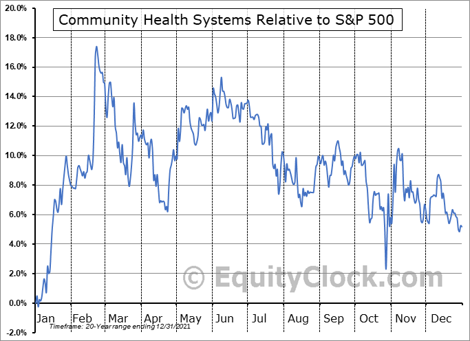 CYH Relative to the S&P 500