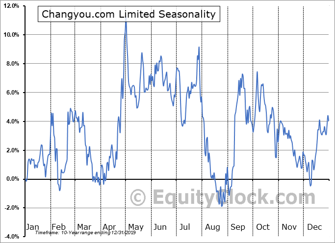 Changyou.com Limited Seasonal Chart