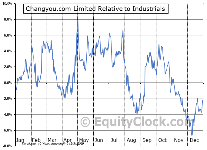 CYOU Relative to the Sector