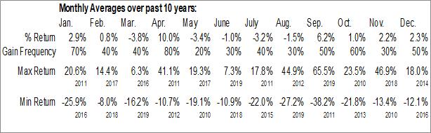 Monthly Seasonal Changyou.com Limited (NASD:CYOU)