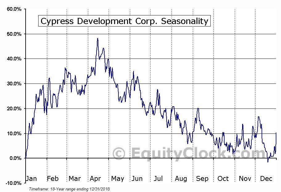 Cypress Development Corp. (TSXV:CYP) Seasonality