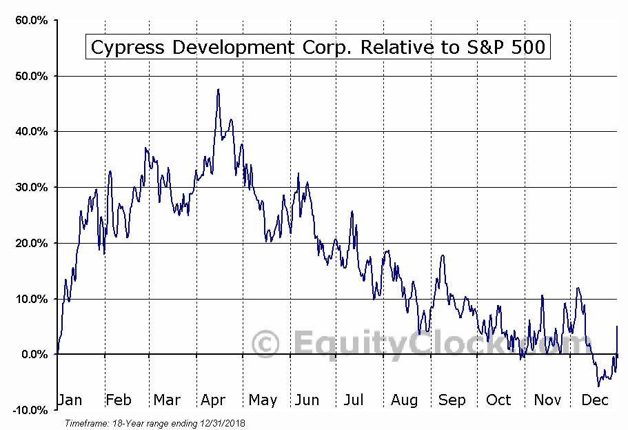 CYP.V Relative to the S&P 500