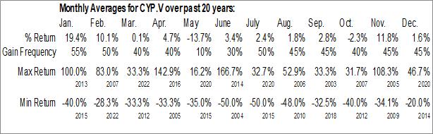 Monthly Seasonal Cypress Development Corp. (TSXV:CYP)