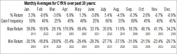 Monthly Seasonal CYREN Ltd. (NASD:CYRN)