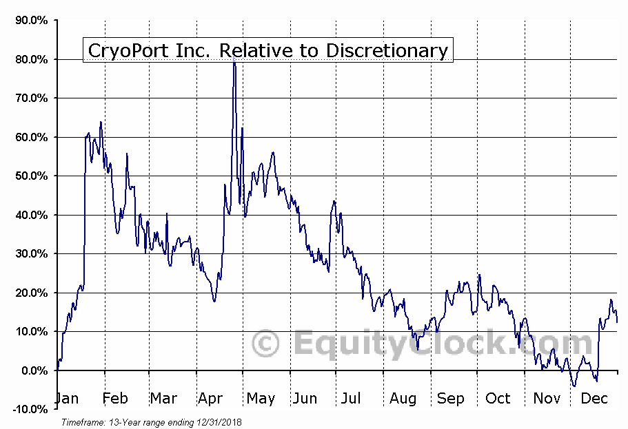 CYRX Relative to the Sector