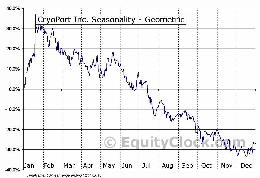 CryoPort Inc. (NASD:CYRX) Seasonality