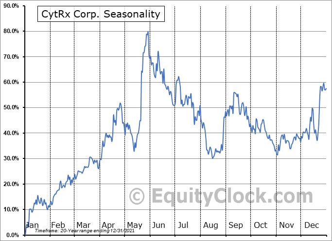 CytRx Corp. (OTCMKT:CYTR) Seasonality