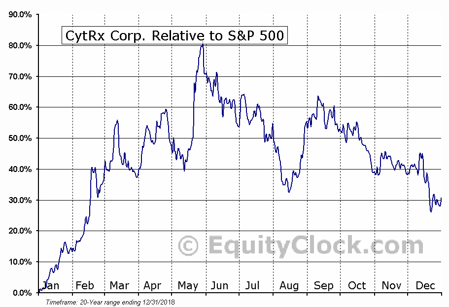 CYTR Relative to the S&P 500