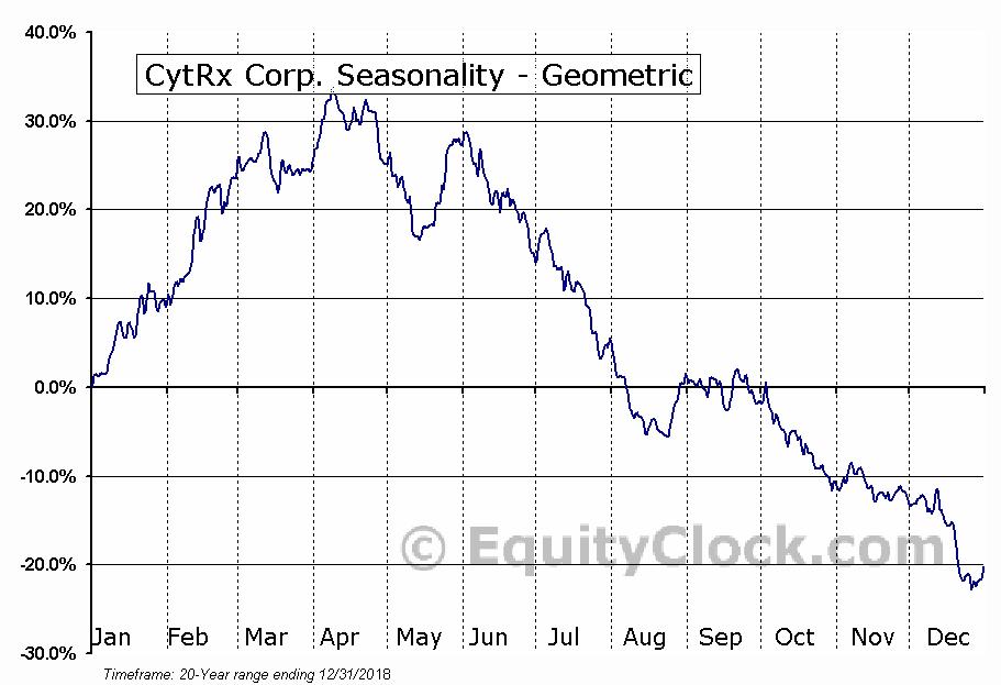 CytRx Corp. (NASD:CYTR) Seasonality
