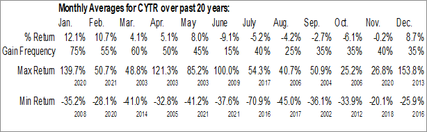 Monthly Seasonal CytRx Corp. (OTCMKT:CYTR)