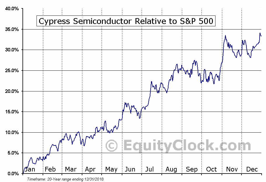 CY Relative to the S&P 500