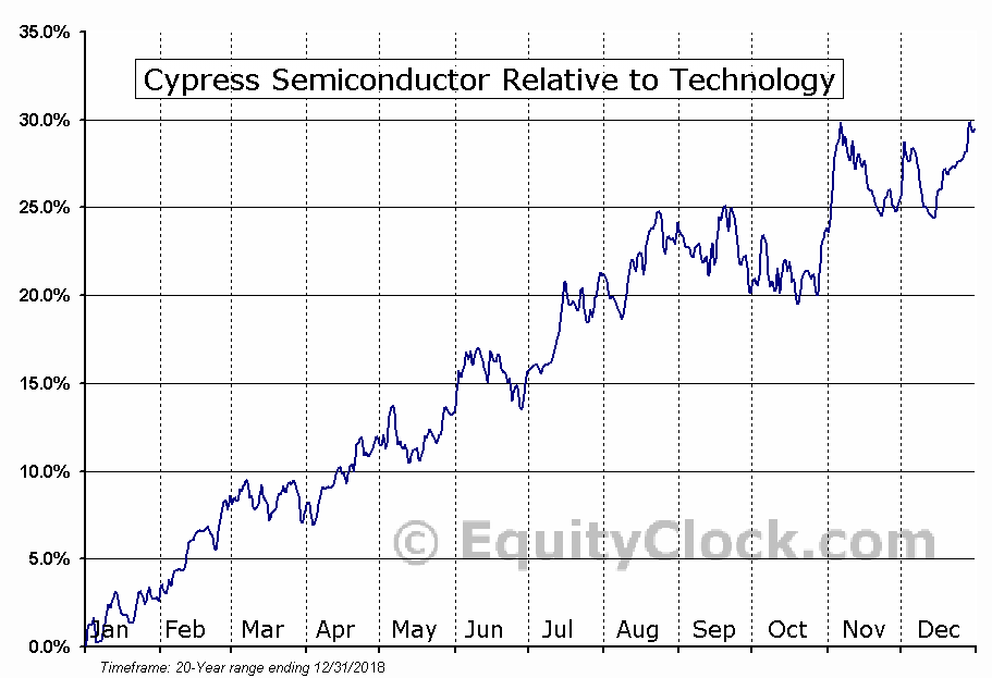 CY Relative to the Sector