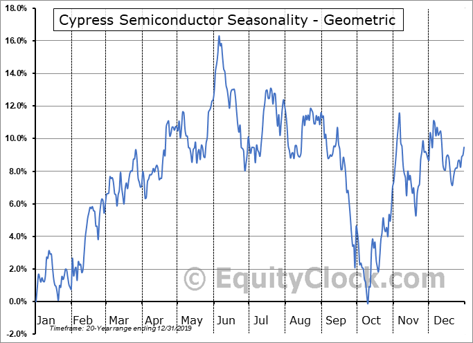 Cypress Semiconductor (NASD:CY) Seasonality