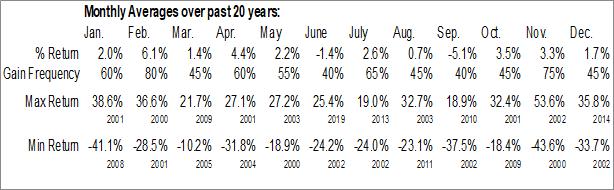 Monthly Seasonal Cypress Semiconductor (NASD:CY)