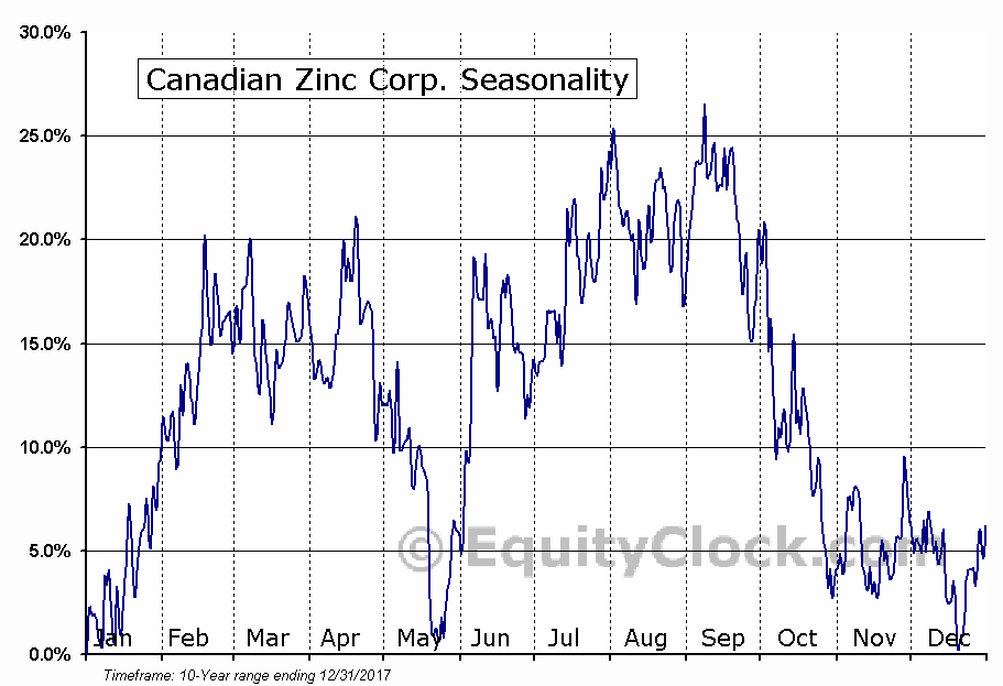 Canadian Zinc Corp. (OTCMKT:CZICF) Seasonality