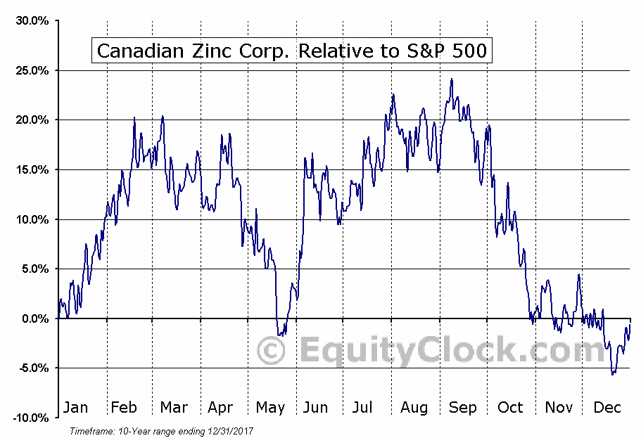 CZICF Relative to the S&P 500