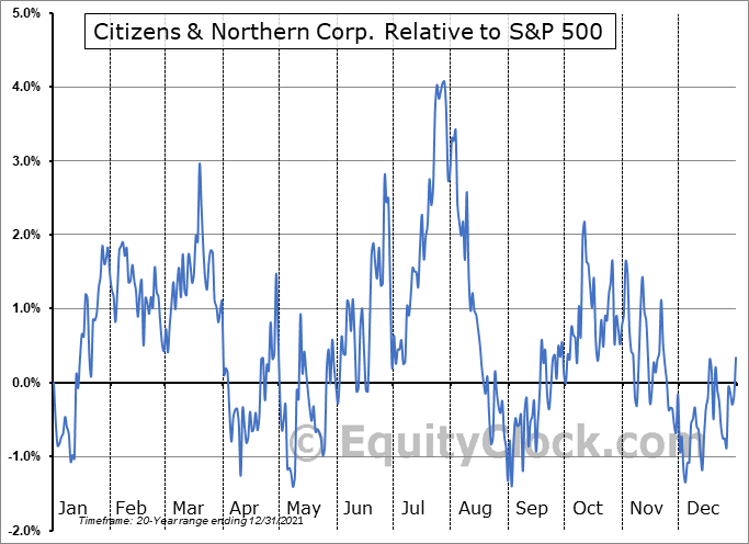 CZNC Relative to the S&P 500