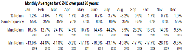 Monthly Seasonal Citizens & Northern Corp. (NASD:CZNC)