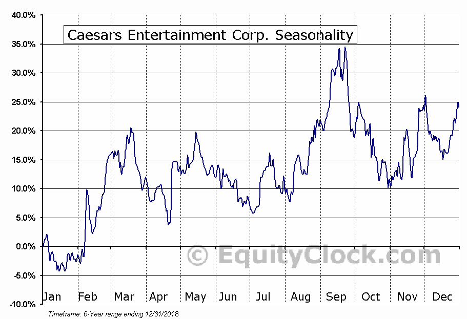 Caesars Entertainment Corporation (CZR) Seasonal Chart