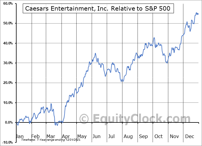 CZR Relative to the S&P 500