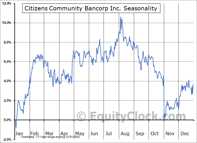Citizens Community Bancorp Inc. (NASD:CZWI) Seasonality