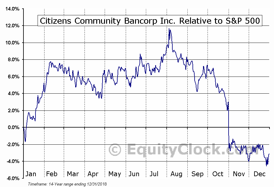 CZWI Relative to the S&P 500