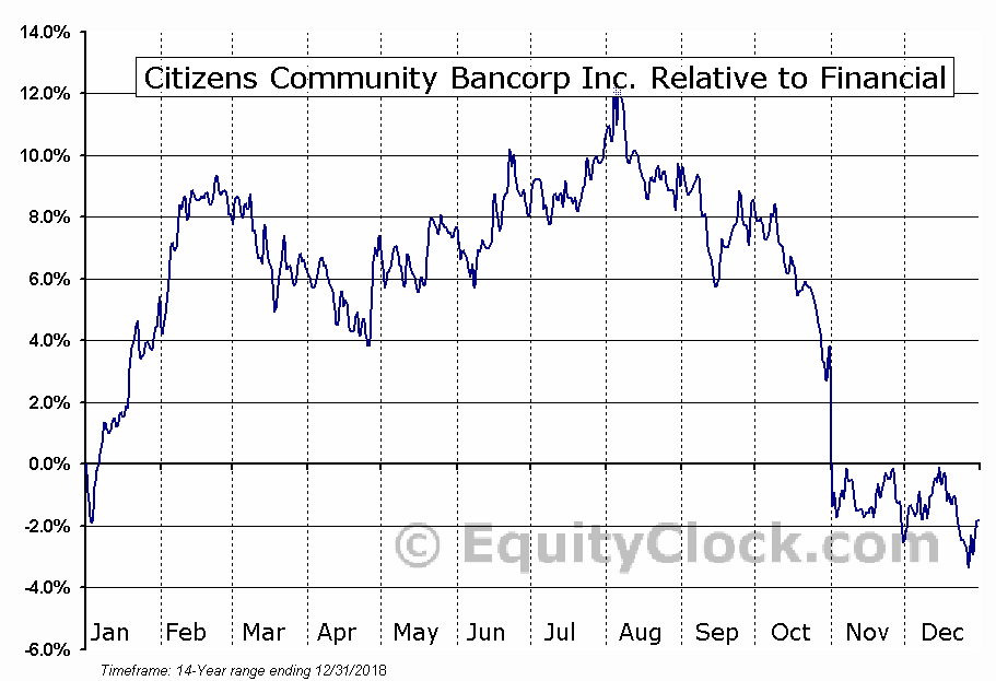 CZWI Relative to the Sector